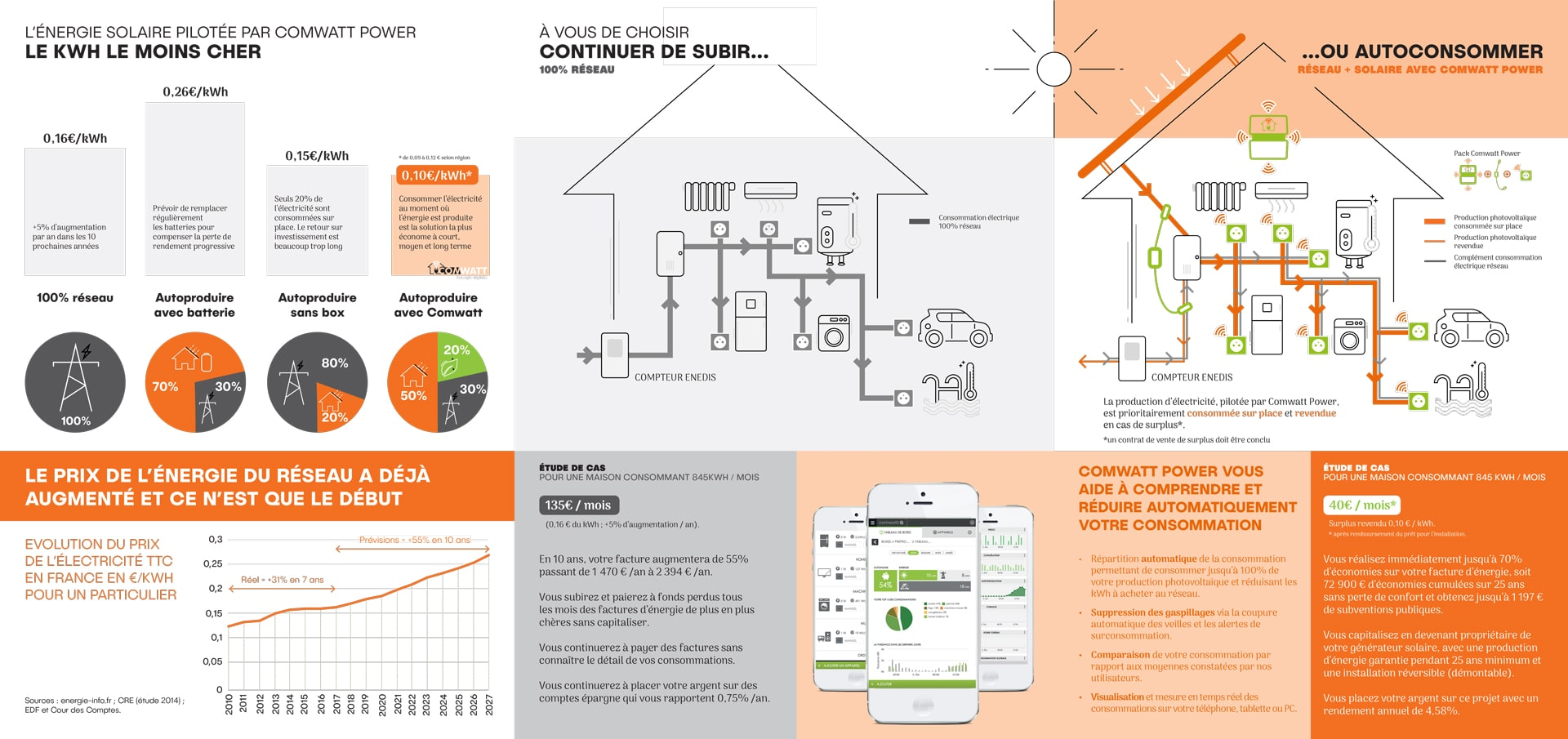 https://capsolr.fr/wp-content/uploads/2019/08/Plaquette-Commerciale-ComWatt-Power-2.jpg